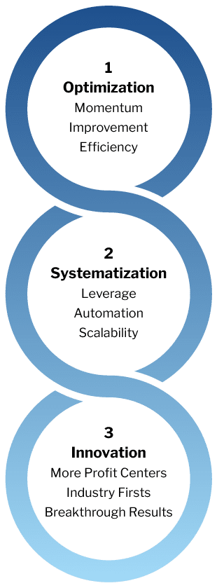 chart showing the three steps of optimization, systemization, and innovation