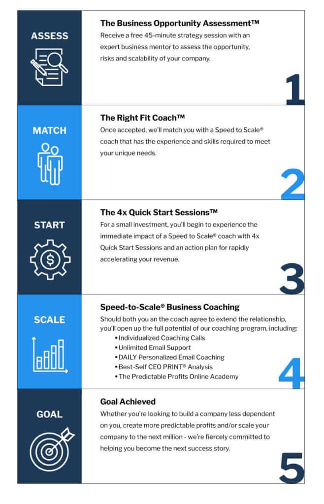 the 5 step process of Speed to Scale coaching